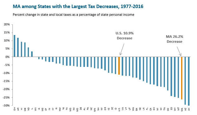 Bar graph showing that Massachusetts taxes have decreased by over 26%, more than 47 other states.