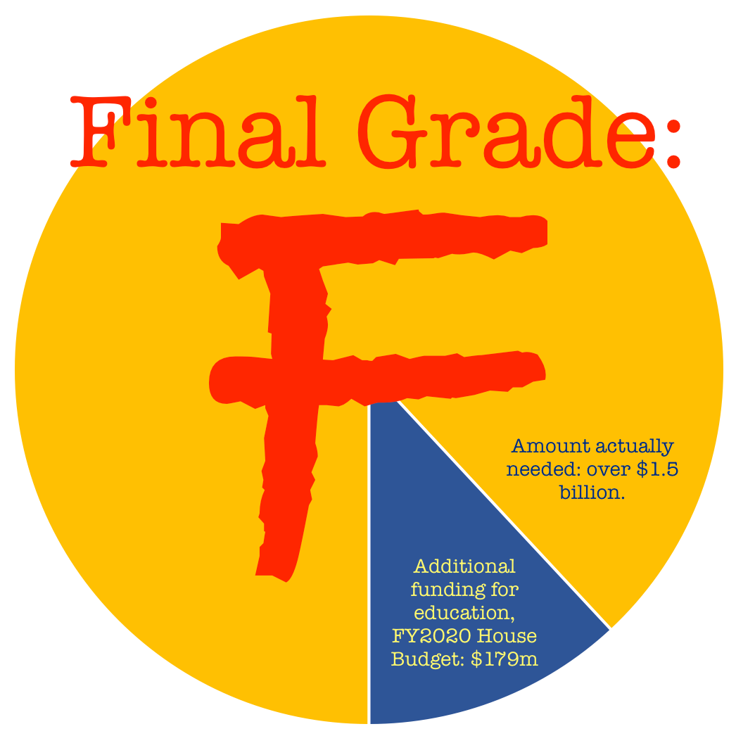 "Pie graph showing that additional funding for education is only $179 million out of $1.5 billion needed. Pie chart includes an overlay of text that says ""Final Grade: F."""